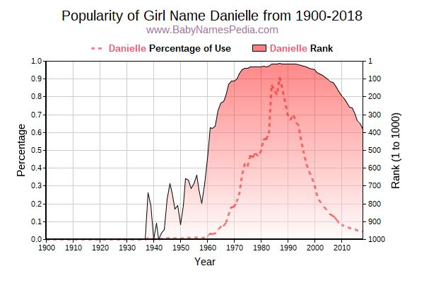 Popularity Trend  for Danielle  from 1900 to 2015