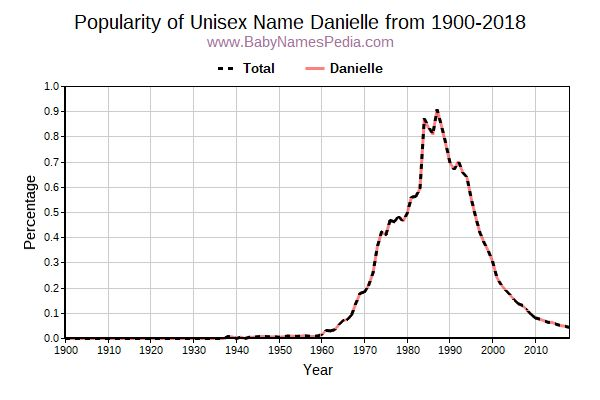 Unisex Popularity Trend  for Danielle  from 1900 to 2015