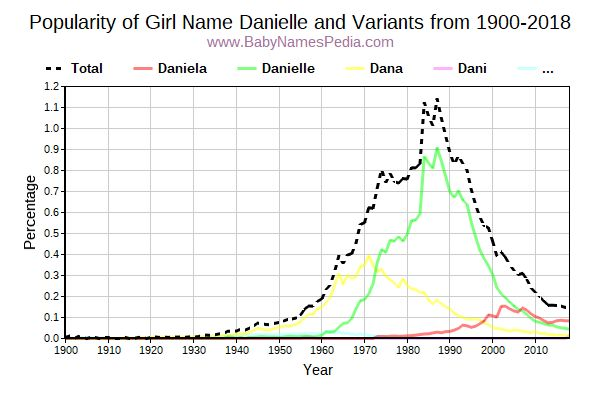 Variant Popularity Trend  for Danielle  from 1900 to 2015