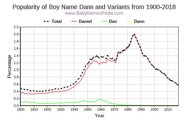 Variant Popularity Trend  for Dann  from 1900 to 2017