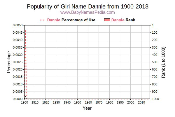 Popularity Trend  for Dannie  from 1900 to 2015