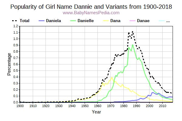 Variant Popularity Trend  for Dannie  from 1900 to 2015