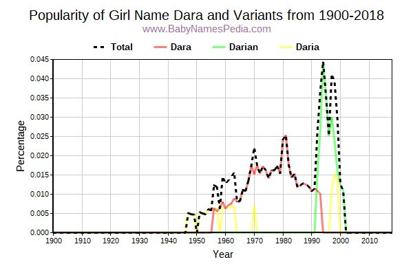 Variant Popularity Trend  for Dara  from 1900 to 2018