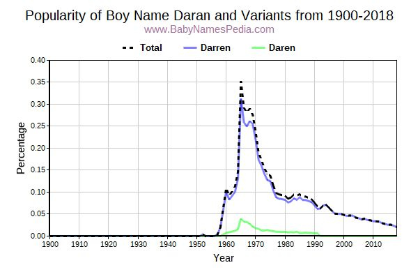 Variant Popularity Trend  for Daran  from 1900 to 2016