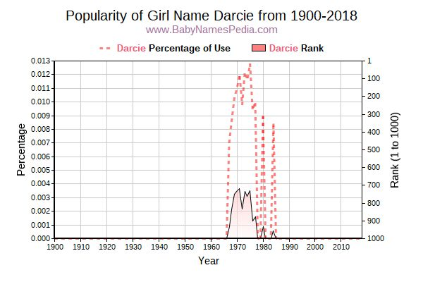 Popularity Trend  for Darcie  from 1900 to 2016