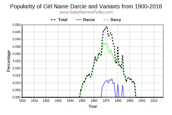 Variant Popularity Trend  for Darcie  from 1900 to 2016