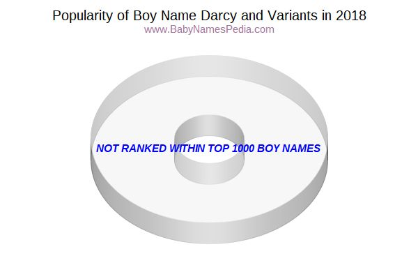 Variant Popularity Chart  for Darcy  in 2018