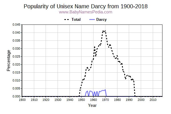 Unisex Popularity Trend  for Darcy  from 1900 to 2018