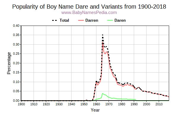 Variant Popularity Trend  for Dare  from 1900 to 2017