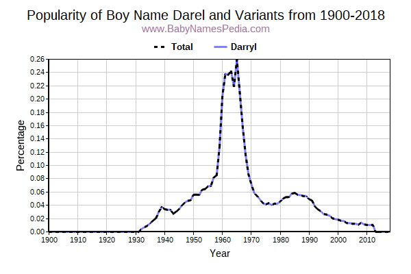 Variant Popularity Trend  for Darel  from 1900 to 2016