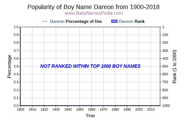 Popularity Trend  for Dareon  from 1900 to 2016
