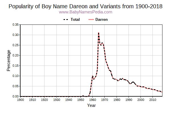 Variant Popularity Trend  for Dareon  from 1900 to 2016
