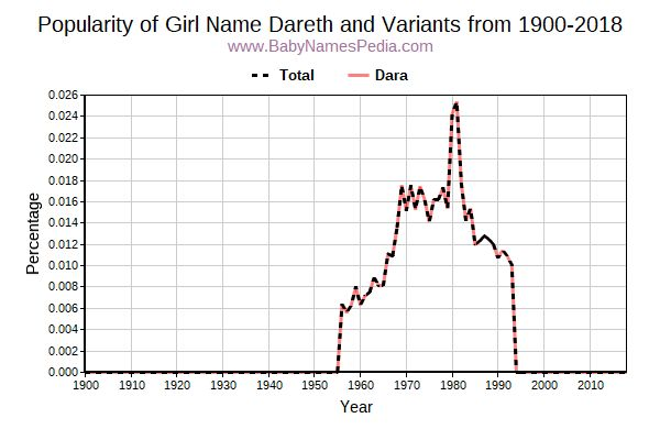 Variant Popularity Trend  for Dareth  from 1900 to 2016