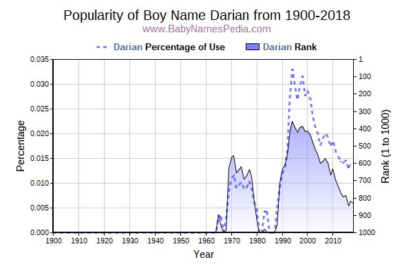 Popularity Trend  for Darian  from 1900 to 2016