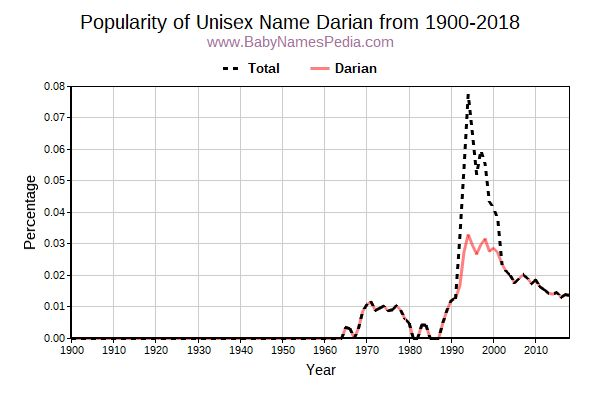 Unisex Popularity Trend  for Darian  from 1900 to 2016