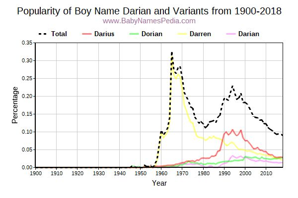 Variant Popularity Trend  for Darian  from 1900 to 2016