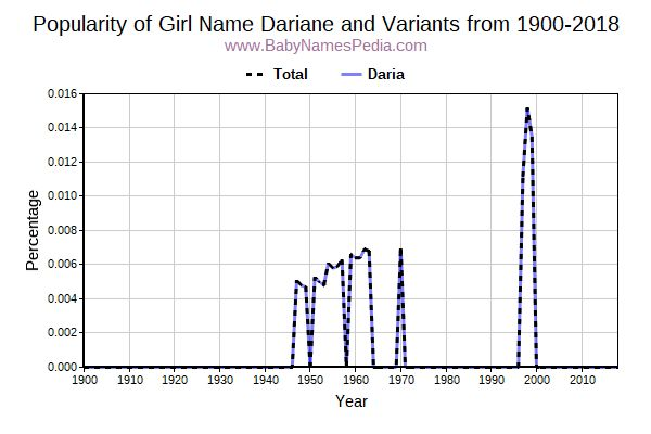 Variant Popularity Trend  for Dariane  from 1900 to 2018