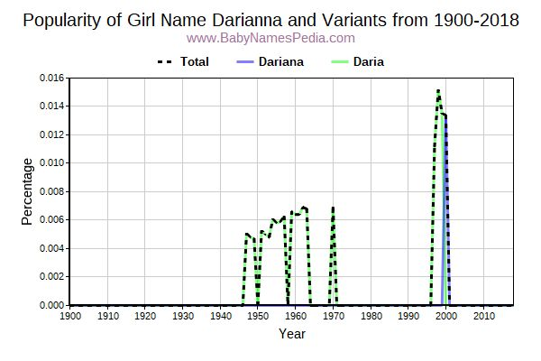Variant Popularity Trend  for Darianna  from 1900 to 2016
