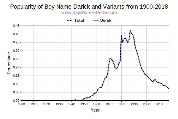 Variant Popularity Trend  for Darick  from 1900 to 2016