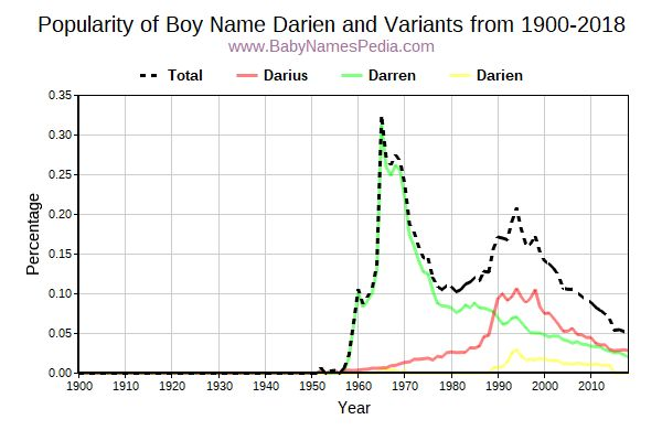 Variant Popularity Trend  for Darien  from 1900 to 2016