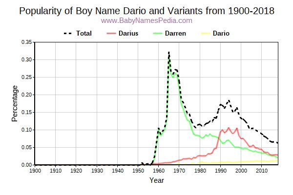 Variant Popularity Trend  for Dario  from 1900 to 2018