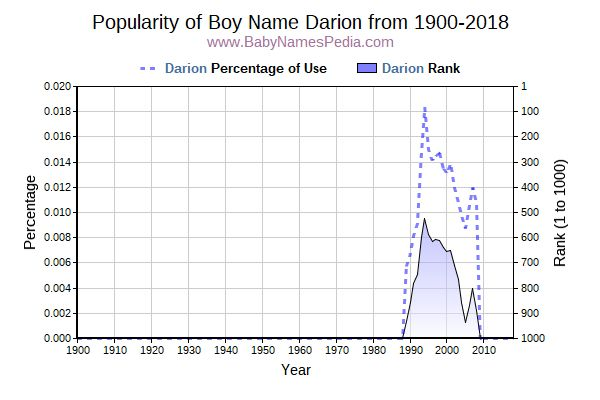 Popularity Trend  for Darion  from 1900 to 2016