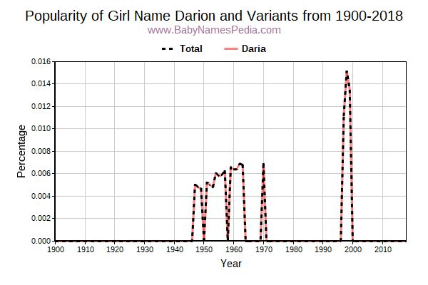 Variant Popularity Trend  for Darion  from 1900 to 2015