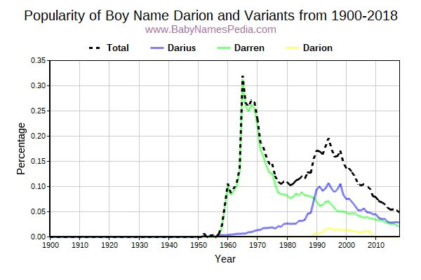 Variant Popularity Trend  for Darion  from 1900 to 2016