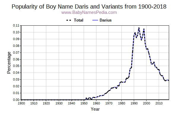 Variant Popularity Trend  for Daris  from 1900 to 2016