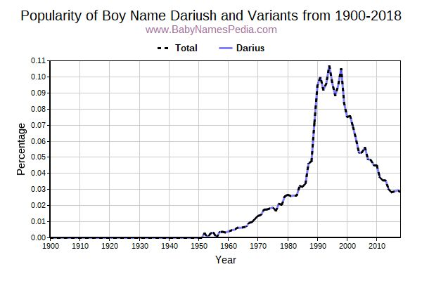 Variant Popularity Trend  for Dariush  from 1900 to 2015