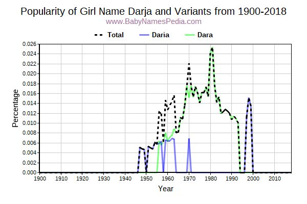 Variant Popularity Trend  for Darja  from 1900 to 2015