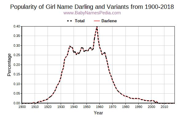 Variant Popularity Trend  for Darling  from 1900 to 2016