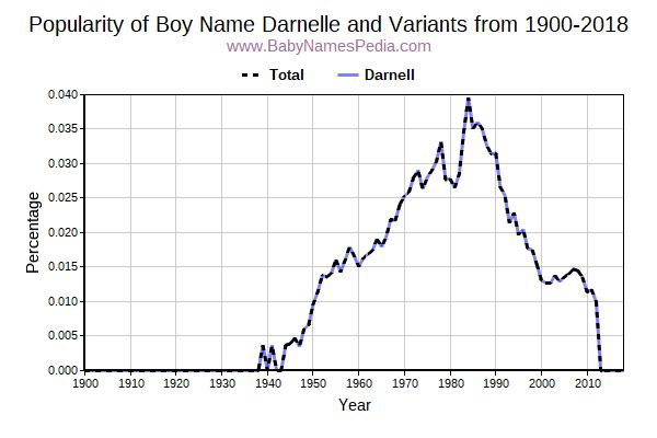 Variant Popularity Trend  for Darnelle  from 1900 to 2015