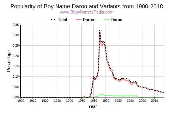 Variant Popularity Trend  for Daron  from 1900 to 2017