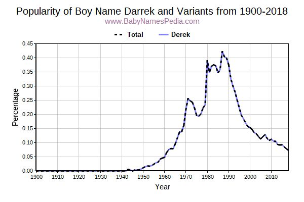 Variant Popularity Trend  for Darrek  from 1900 to 2018