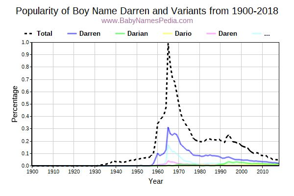 Variant Popularity Trend  for Darren  from 1900 to 2016