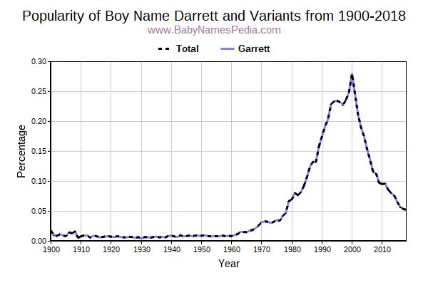 Variant Popularity Trend  for Darrett  from 1900 to 2017