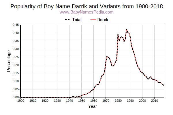 Variant Popularity Trend  for Darrik  from 1900 to 2018