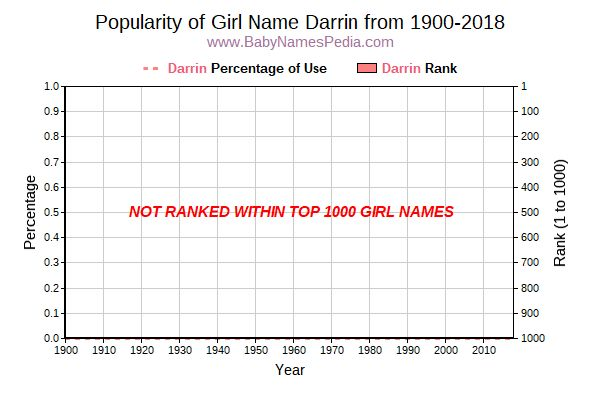 Popularity Trend  for Darrin  from 1900 to 2016