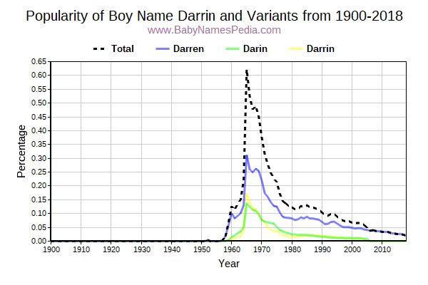 Variant Popularity Trend  for Darrin  from 1900 to 2016