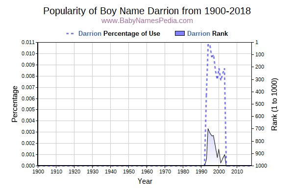 Popularity Trend  for Darrion  from 1900 to 2016