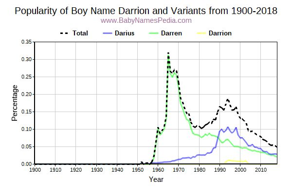 Variant Popularity Trend  for Darrion  from 1900 to 2016