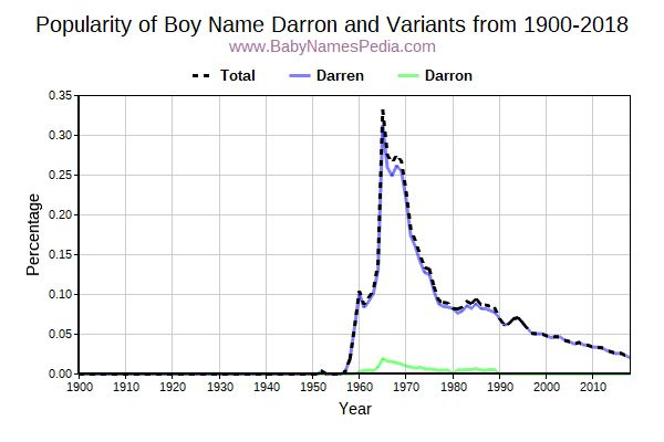 Variant Popularity Trend  for Darron  from 1900 to 2017