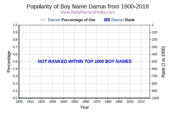 Popularity Trend  for Darrun  from 1900 to 2016