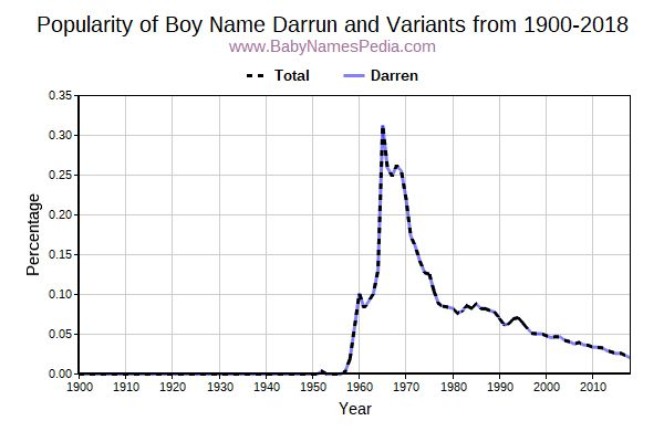 Variant Popularity Trend  for Darrun  from 1900 to 2016