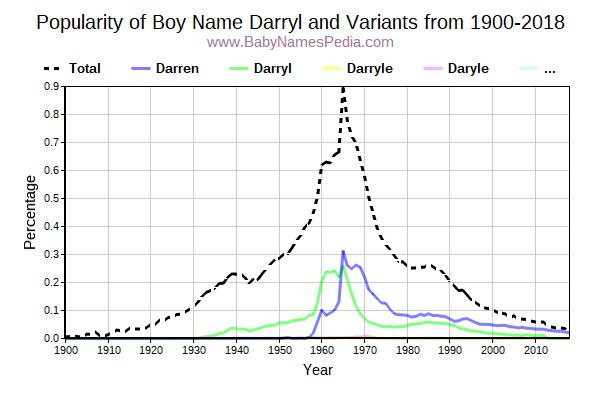 Variant Popularity Trend  for Darryl  from 1900 to 2015