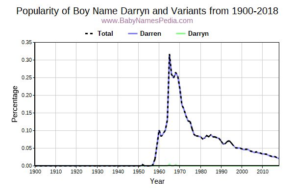 Variant Popularity Trend  for Darryn  from 1900 to 2016