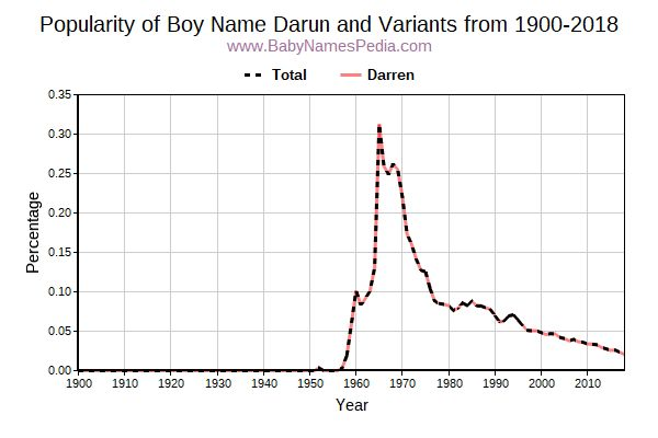 Variant Popularity Trend  for Darun  from 1900 to 2017