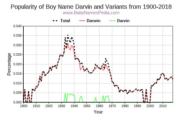 Variant Popularity Trend  for Darvin  from 1900 to 2018