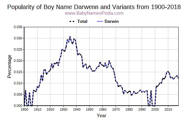 Variant Popularity Trend  for Darwenn  from 1900 to 2016